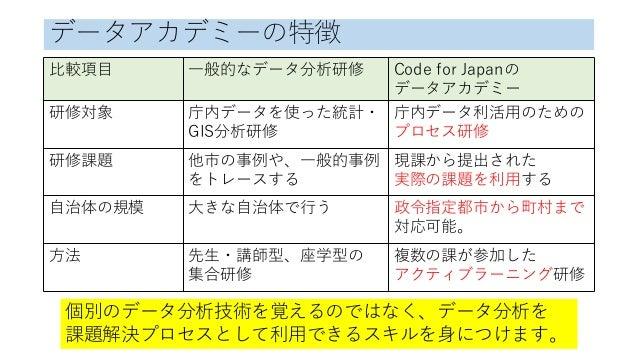 データアカデミーの特徴 比較項目 一般的なデータ分析研修 Code for Japanの データアカデミー 研修対象 庁内データを使った統計・ GIS分析研修 庁内データ利活用のための プロセス研修 研修課題 他市の事例や、一般的事例 をトレー...