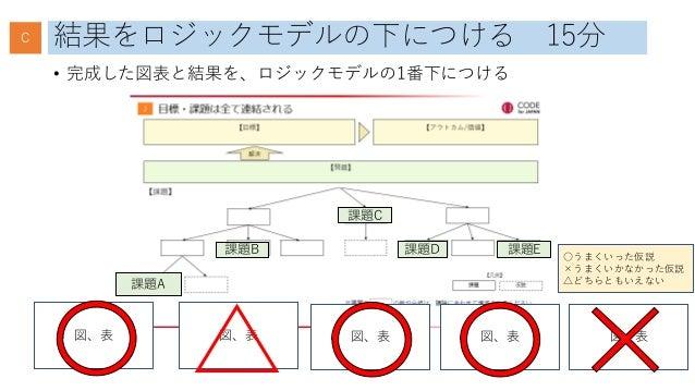 結果をロジックモデルの下につける 15分 • 完成した図表と結果を、ロジックモデルの1番下につける 課題A 課題B 課題C 課題D 課題E 図、表 図、表 図、表 図、表 図、表 C ○うまくいった仮説 ×うまくいかなかった仮説 △どちらともい...