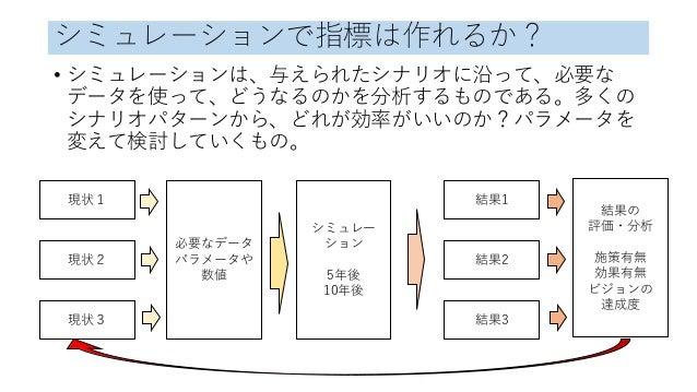 シミュレーションで指標は作れるか? • シミュレーションは、与えられたシナリオに沿って、必要な データを使って、どうなるのかを分析するものである。多くの シナリオパターンから、どれが効率がいいのか?パラメータを 変えて検討していくもの。 現状1...