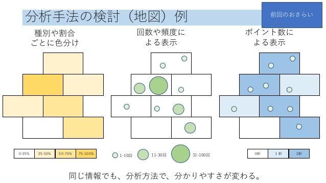 分析手法の検討(地図)例 0-25% 25-50% 50-75% 75-100% 種別や割合 ごとに色分け 回数や頻度に よる表示 1-10回 11-30回 31-100回 ポイント数に よる表示 0軒 1軒 2軒 同じ情報でも、分析方法で、分...