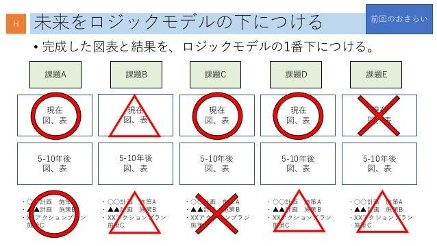 未来をロジックモデルの下につける • 完成した図表と結果を、ロジックモデルの1番下につける。 課題A 課題B 課題C 課題D 課題E 現在 図、表 現在 図、表 現在 図、表 現在 図、表 現在 図、表 5-10年後 図、表 5-10年後 図、...