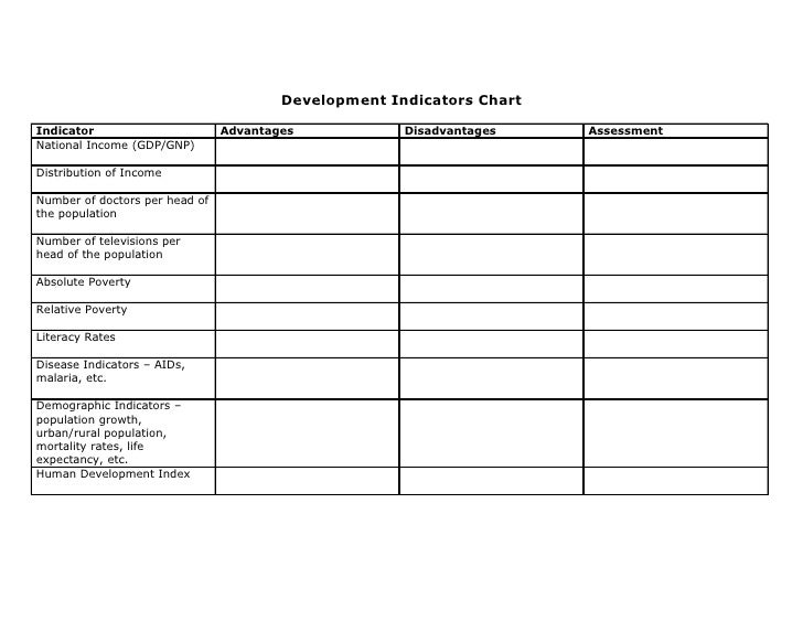 Development Indicators Chart  Indicator                       Advantages            Disadvantages    Assessment National I...