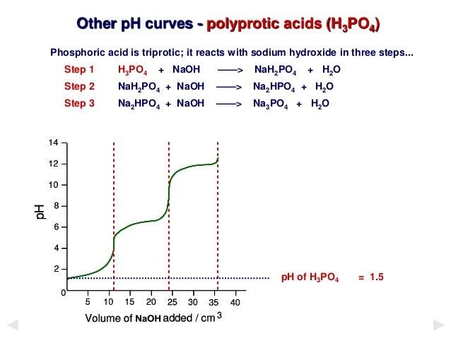 Theory of Acid-base Indicators and Acid-base Titration Curves