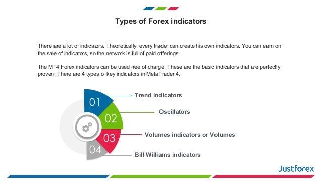 Most popular forex indicator