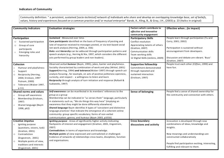 Indicators of Community                                                              In our evaluation of relational and t...