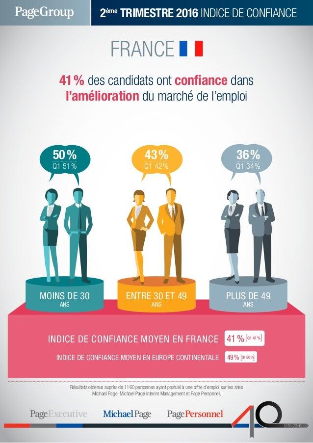 FRANCE 41% des candidats ont confiance dans l'amélioration du marché de l'emploi Q1 51% 2ème TRIMESTRE 2016 INDICE DE CO...