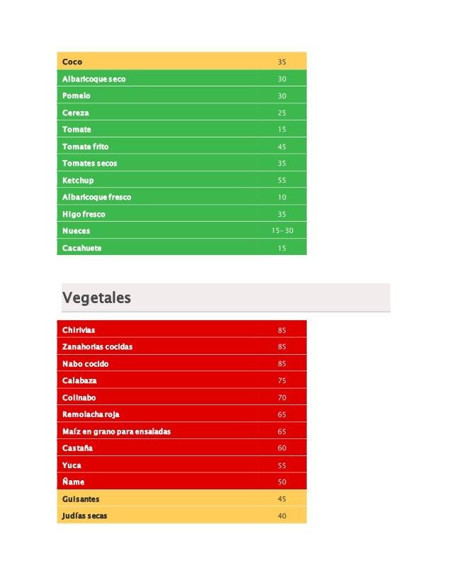 Indice gluc mico de los alimentos salud - M a interiorismo cb granada ...