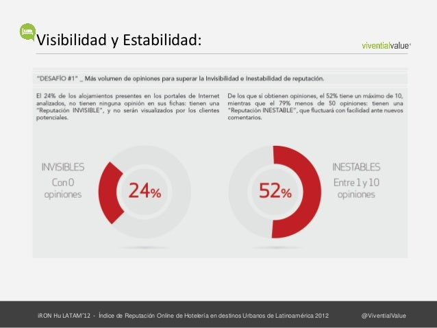 Satisfacción:iRON Hu LATAM'12 - Índice de Reputación Online de Hotelería en destinos Urbanos de Latinoamérica 2012   @Vive...
