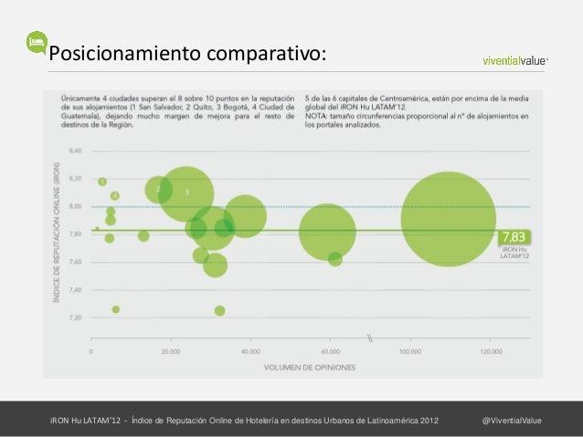 Visibilidad y Estabilidad:iRON Hu LATAM'12 - Índice de Reputación Online de Hotelería en destinos Urbanos de Latinoamérica...