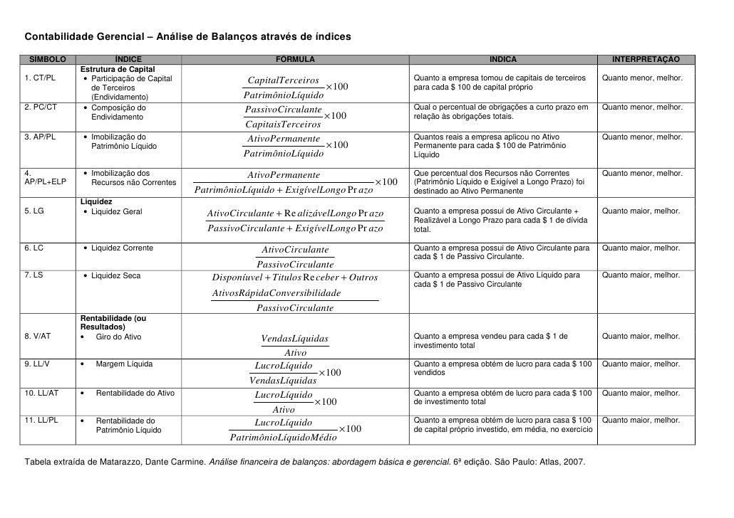 Contabilidade Gerencial – Análise de Balanços através de índices   SÍMBOLO                ÍNDICE                          ...