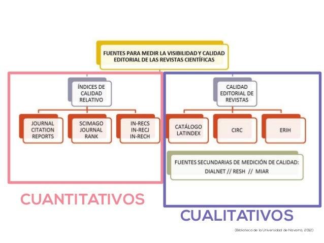 CUANTITATIVOS  CUALITATIVOS  (Biblioteca de la Universidad de Navarra, 2012)