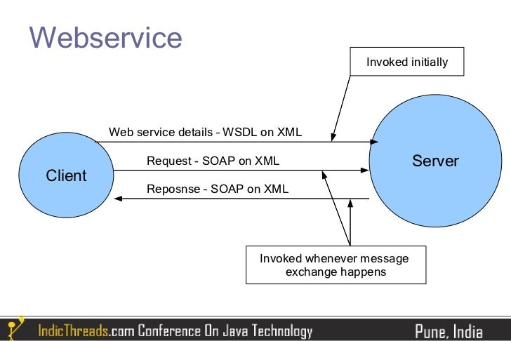 write web service client in java