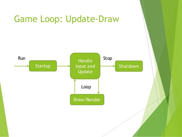 Game Loop: Update-Draw  Run  Startup  Handle Input and Update Loop Draw/Render  Stop Shutdown