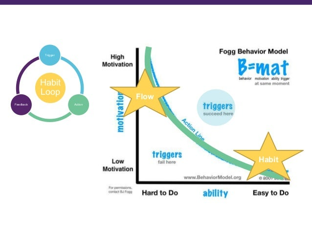 Flow: The Psychology of Optimal Experience, Csíkszentmihályi There are nine component states of achieving flow (Fullagar &...