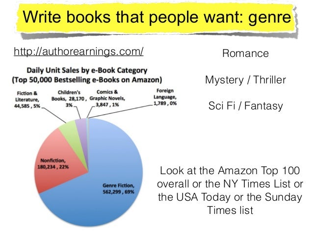 Write books that people want: genre http://authorearnings.com/ Romance ! Mystery / Thriller ! Sci Fi / Fantasy Look at the...