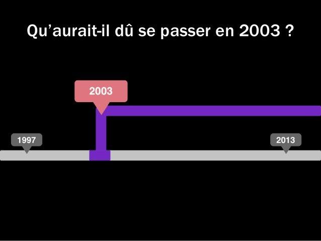 Qu'aurait-il dû se passer en 2003 ?