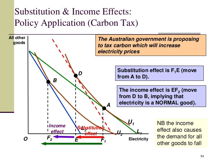 income effect The microeconomic concepts of income effect and substitution effect are closely related they show how an increase in cost may reduce demand for a specific product and increase.