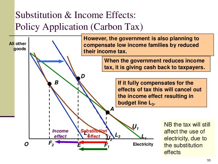 substitution and income effects of the