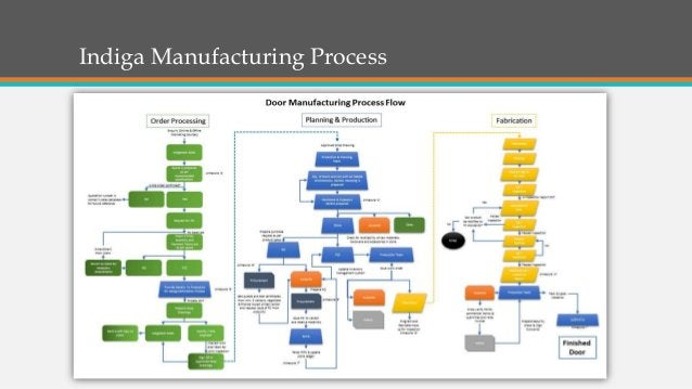 Indiga Manufacturing Process