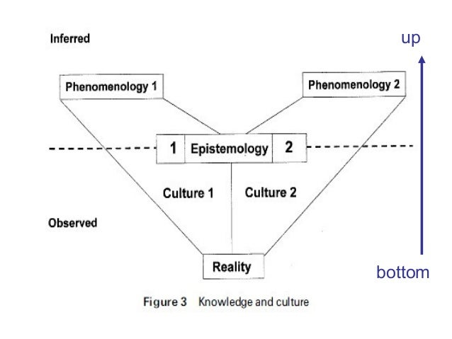 cultural differences in psychology indigenous psychology Outline research approaches to explain cultural differences two types of indigenization analysis of culture religion, culture and science ---confucianism three impositions of psychology and the indigenous psychologies approach.
