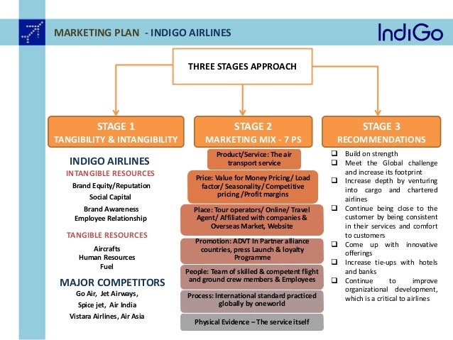 e marketing strategies of indigo airlines and challenges Indigo airlines - current corporate analysis  strategic marketing  marketing-indigo becomes the first airline in india to partner with fair climate network for .