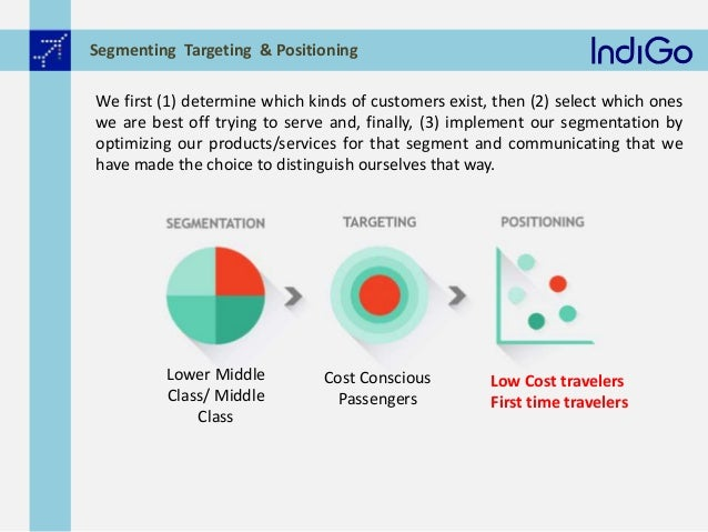 marketing plan of indigo airlines View indigo airlines from buad 6300 at university of toledo marketing mix of indigo airlines the marketing mix of indigo airlines discusses the 4ps, which is been smartly executed by indigo.