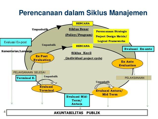 Perencanaan Pembangunan Daerah Indikator Kinerja