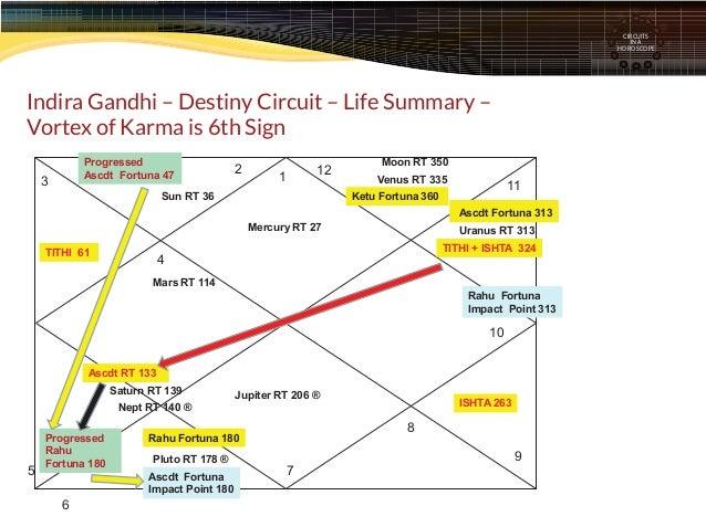 Chart No 8 - Indira Gandhi