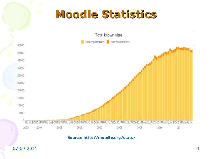 Moodle Open Source Lms