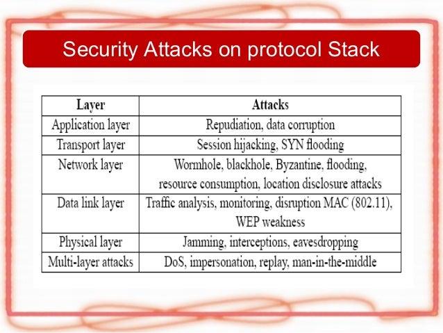 Attacks In Manet