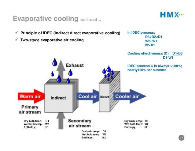 Indirect Evaporative Cooler : Indirect evaporative cooling