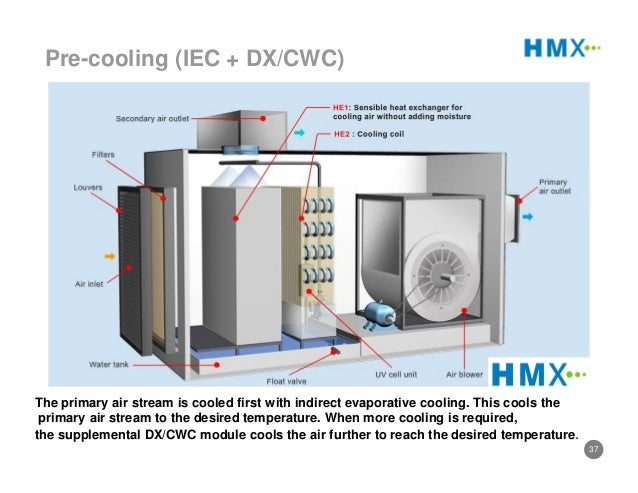Air Handling Evaporative Cooling : Indirect evaporative cooling