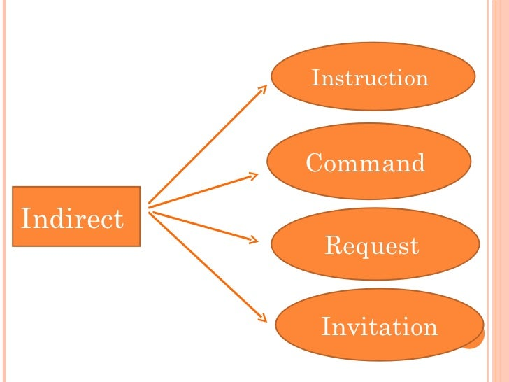 Indirect Instruction Com Mand Request And Invitation