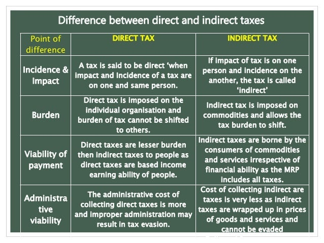 Indirect taxation in india. 7 types of indirect taxes in india and.