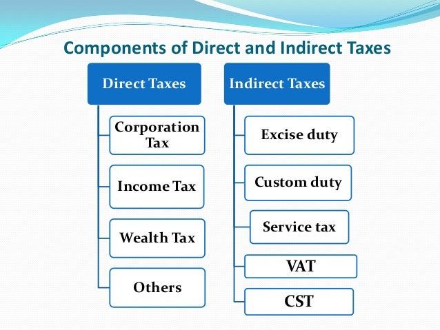 direct and indirect taxes in india Direct & indirect taxes 1 etc in india deduction amount: all of these heads of income are mentioned under section 16 of the income tax act.