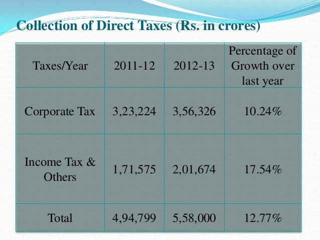 indirect tax Other articles where indirect tax is discussed: disposable income: by convention, indirect taxes, such as value-added and other sales taxes, payroll taxes, and employers' contributions to social insurance, are not deducted from the computation of disposable income.