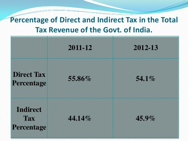 indirect tax What is a 'direct tax ' a direct tax is paid directly by an individual or organization to the imposing entity a taxpayer, for example, pays direct taxes to the government for different purposes.