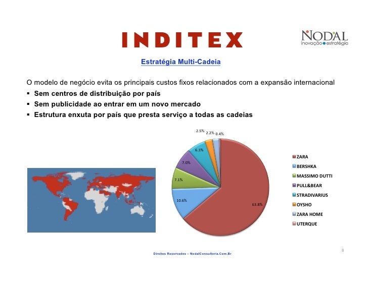 Case analysis inditex
