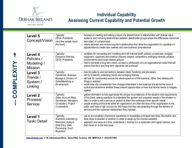 www.Derhak.com • 65 International Blvd., Suite #100, Toronto, ON M9W 6L9 • 416-675-7600 Individual Capability Assessing Cu...
