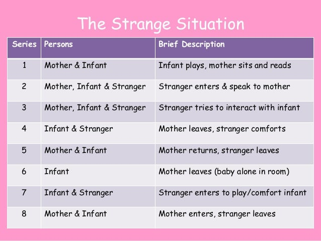 a critical analysis of the strange situation a study by mary ainsworth Year citation score 2015: ainsworth mds, blehar mc, waters e, wall sn patterns of attachment: a psychological study of the strange situation patterns of attachment.