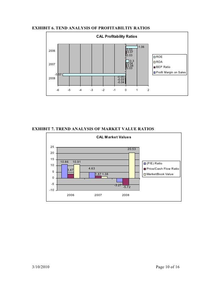 United Continental Holdings, Inc. PESTEL & Environment Analysis