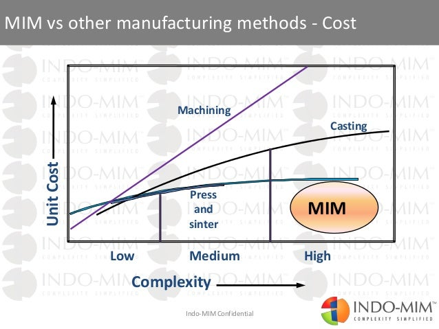 Complexity simplified through Metal injection molding