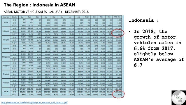 Indonesia Automotive industry - An Outlook