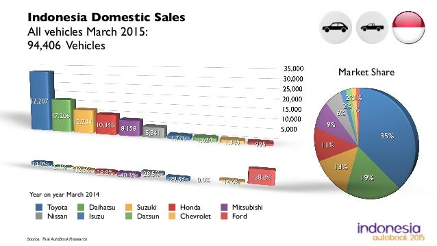 indonesia automotive statistics march 2015