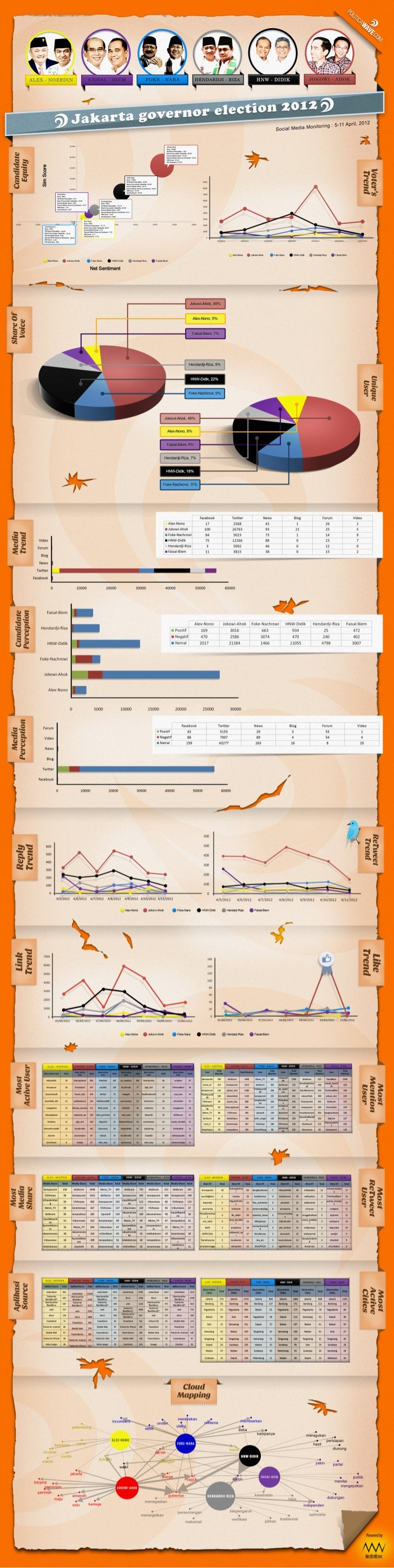 2012 Jakarta Governor Election - Social Media Analysis Period 5-11 April 2012 [Infographic]