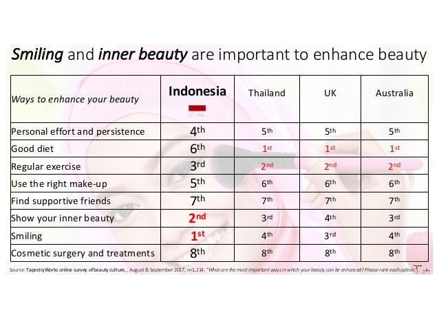 Indonesia beauty buying patterns for Cosmetic Leaders Forum 8 Novembe…