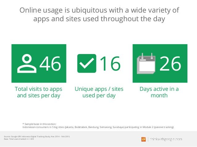 Online usage is ubiquitous with a wide variety of apps and sites used throughout the day Source: Google GfK Indonesia Digi...