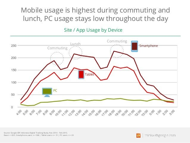 Mobile usage is highest during commuting and lunch, PC usage stays low throughout the day Smartphone Tablet PC Commuting L...