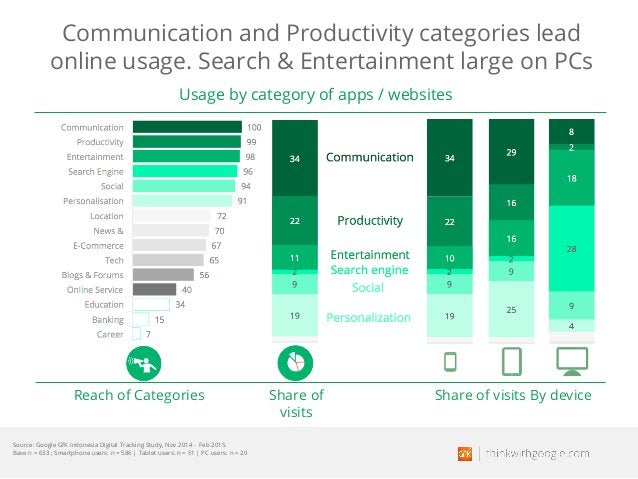 Communication and Productivity categories lead online usage. Search & Entertainment large on PCs Share of visits Reach of ...