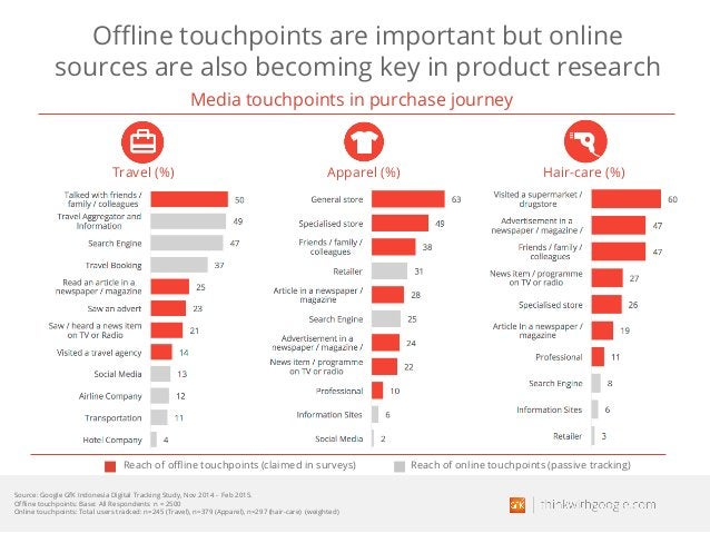 Offline touchpoints are important but online sources are also becoming key in product research Reach of offline touchpoint...